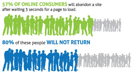 Consumers abandon pages that take too long to load