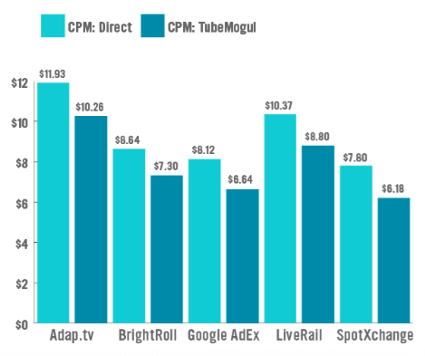 TubeMogul CPM Chart